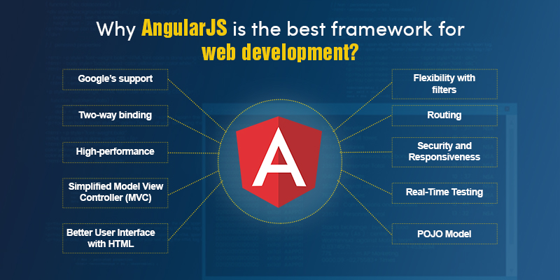 Why AngularJS is the best framework for web development?