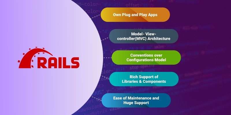 Ruby on Rails (RoR) web app development