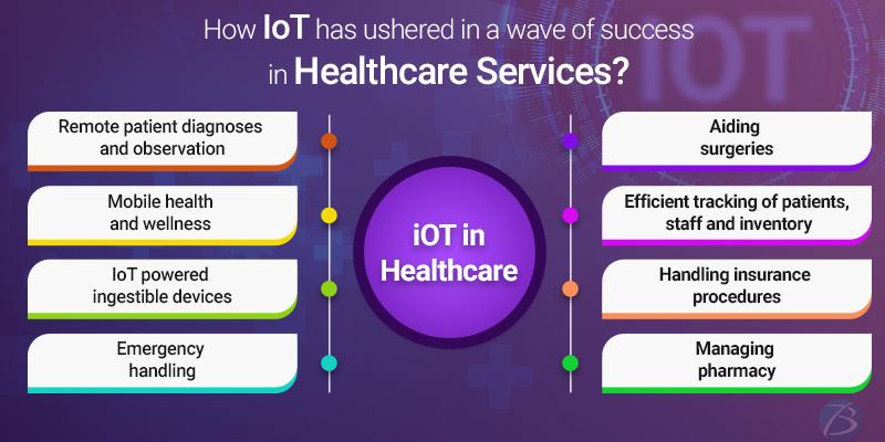 IoT Smart Healthcare Solutions