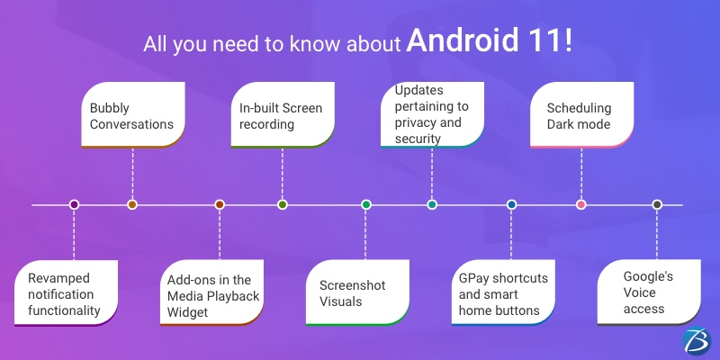 All you need to know about Android 11!