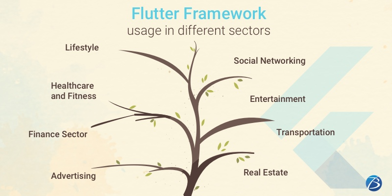 Top 10 apps built using the Flutter Framework!