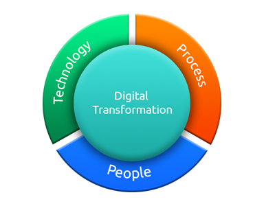 digital-transformation-process