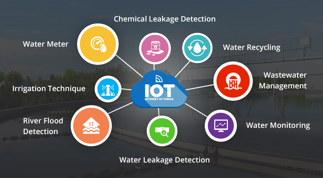 iot-in-water