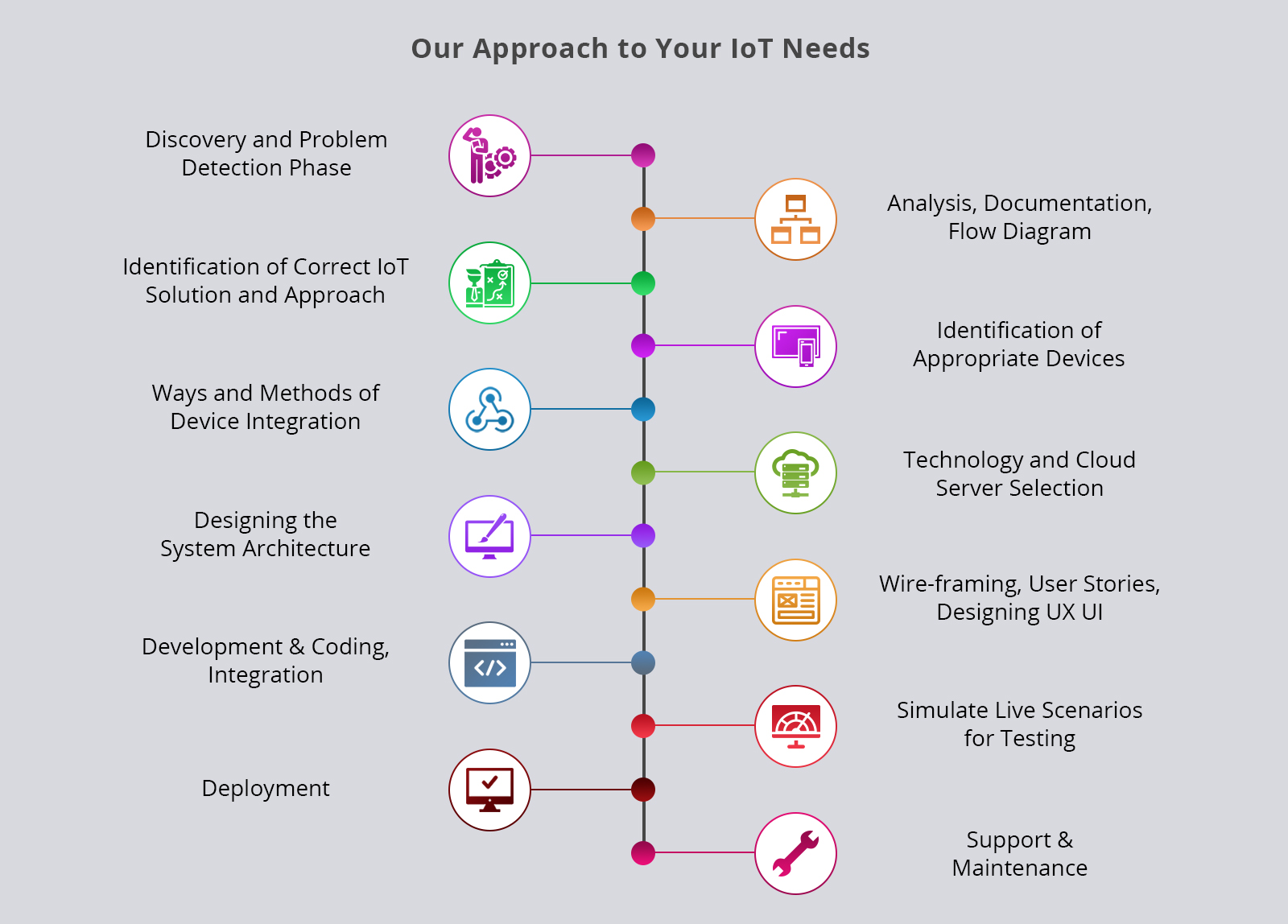 our-iot-approach