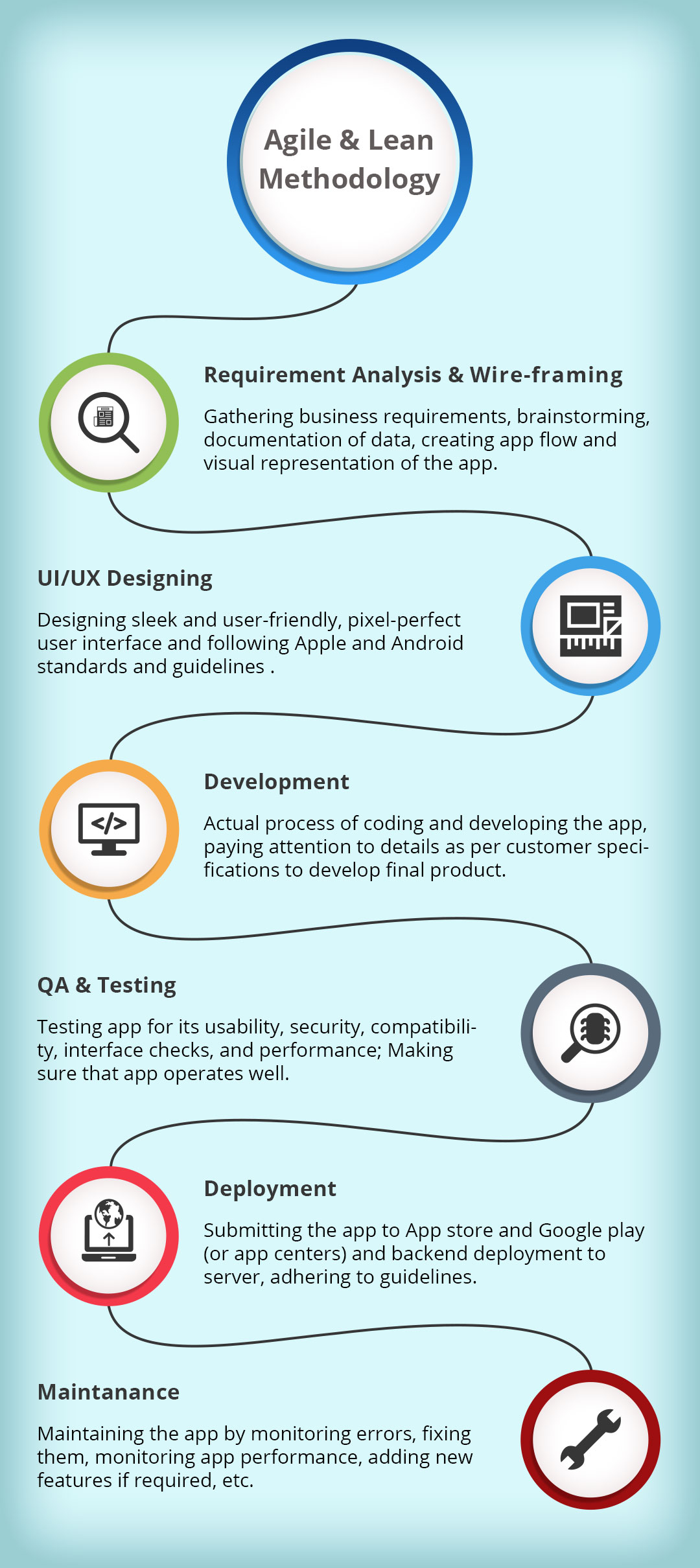 app-development-process