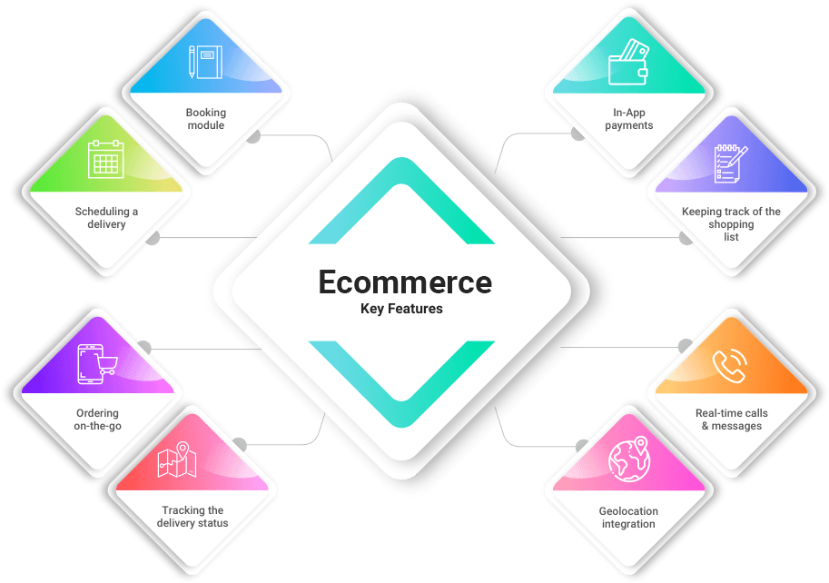 E-Commerce App Services