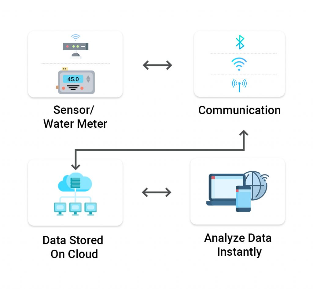 IoT-Water-Management-System